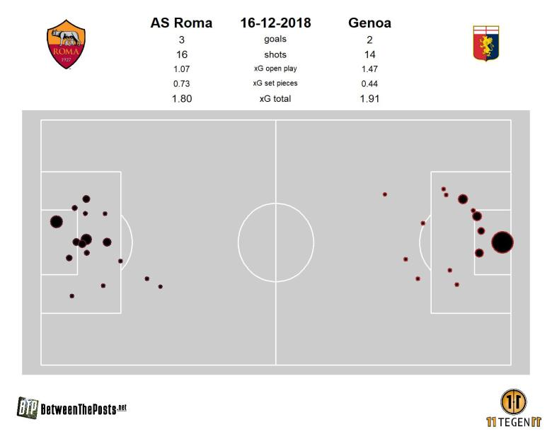 2018-12-16-Roma-Pitch-plot-Roma-3-2-Genoa